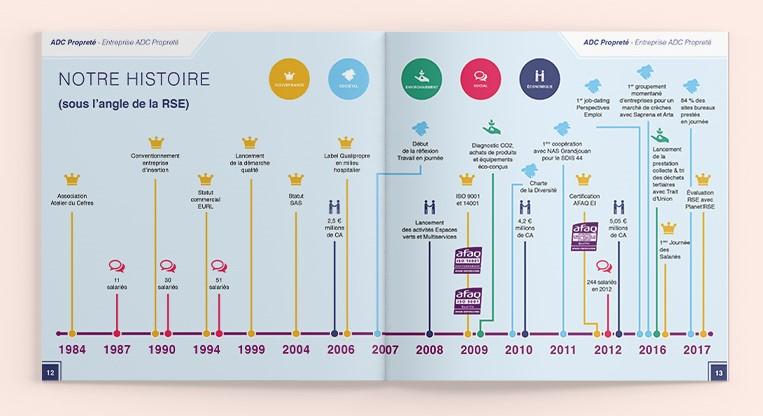 Rapport RSE 2017 - ADC Propreté - Frise Chronologie